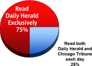 75% of Daily Herald readers read Daily Herald exclusively