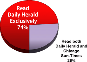 Only 26% read both Chicago Sun Times and Daily Herald